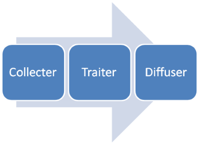 Collecter > traiter > diffuser .