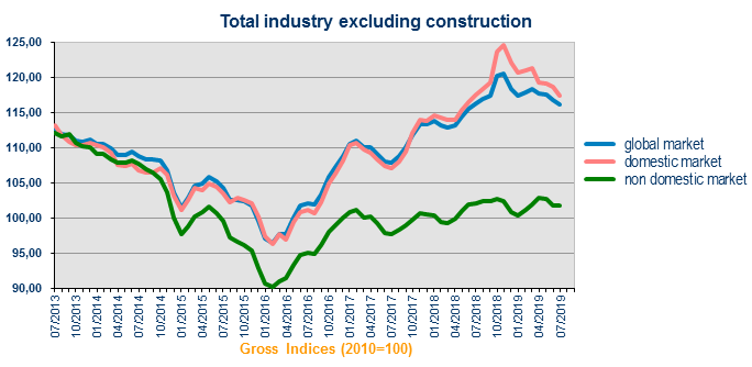 Output price index (industry) | Statbel