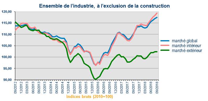 Indice Des Prix A La Production Industrie Statbel