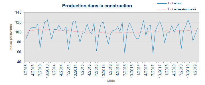 Production Dans La Construction Statbel