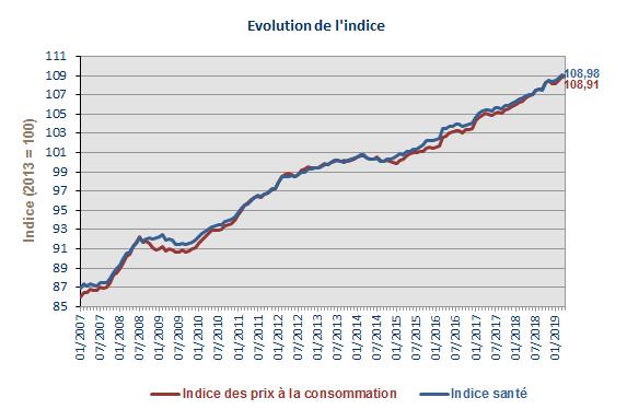 Indice Des Prix A La Consommation Statbel
