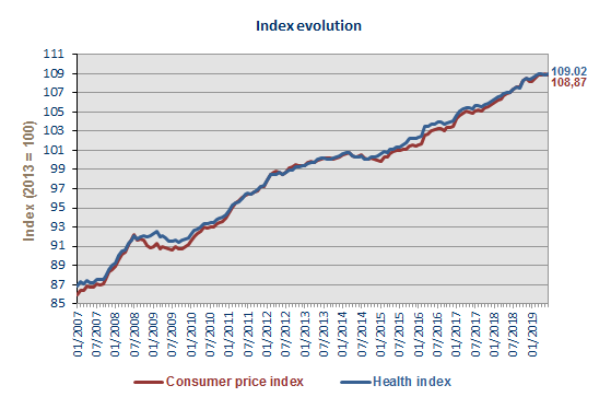 3b3b694d The smoothed health index was running at 106.80 points in June. The central  index for public ...