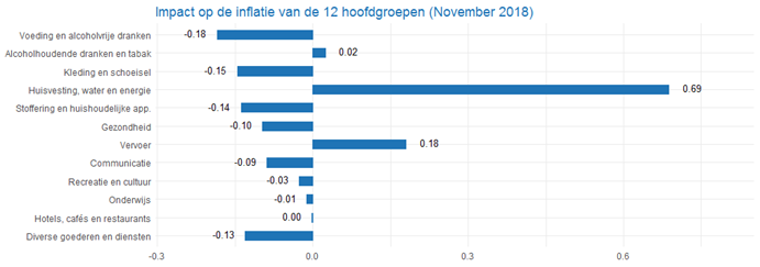 CPI_2graph201811_nl.png