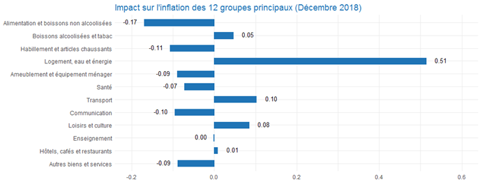 CPI_2graph201812_fr.png