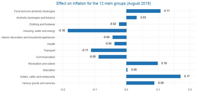 Consumer price index | Statbel