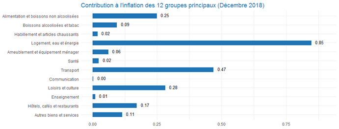 CPI_3graph201812_fr.png