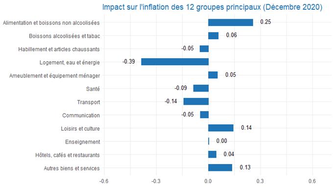 Inlation sur les 12 groupes principaux en décembre 2020 (Statbel)
