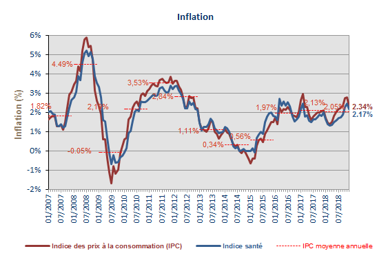 CPI_4graph201812_fr.png