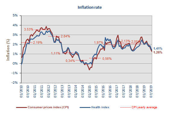 Consumer price index | Statbel