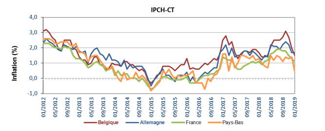 hicp2019-02d_fr.png