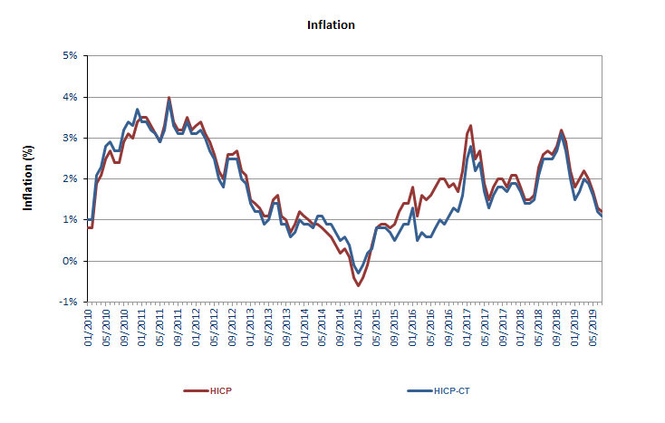 Harmonised Index of Consumer Prices (HICP) | Statbel