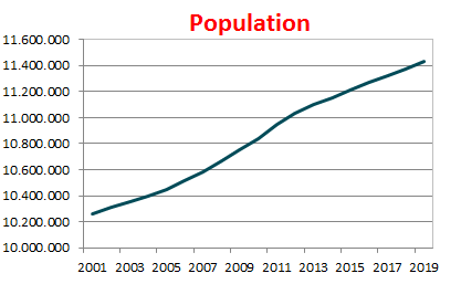 Structure of the Population   Statbel