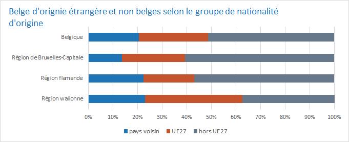 Belge d'orignie étrangère et non belges selon le groupe de nationalité d'origine
