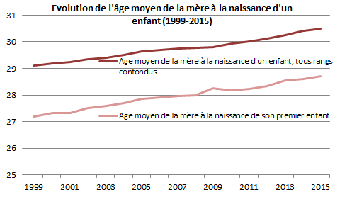 evolution%20(1999-2015)_fr.png