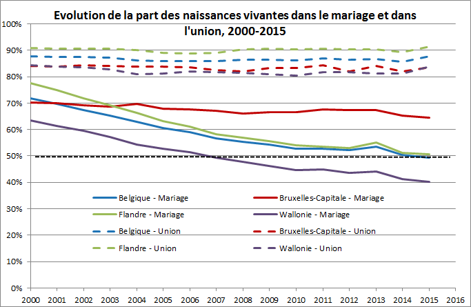 evolution%20de%20la%20part%202000-2015_fr.png