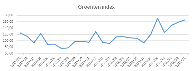 agriprices_nl-base-201901.png