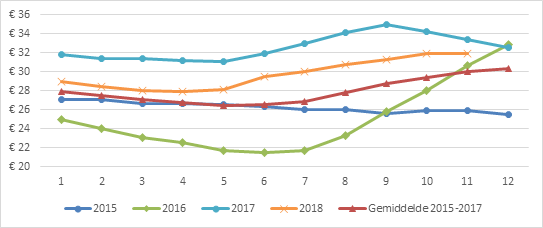 CP2018_graph3nl.png