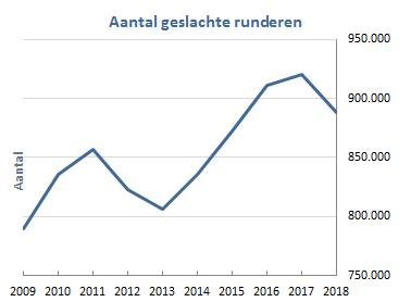 geslachte%20dieren_nl2018a.png