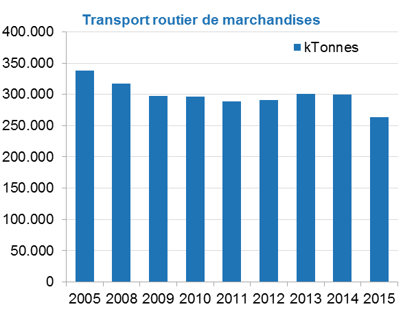 Graph1_transport2015.png